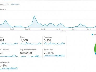 Google Analytics exempel